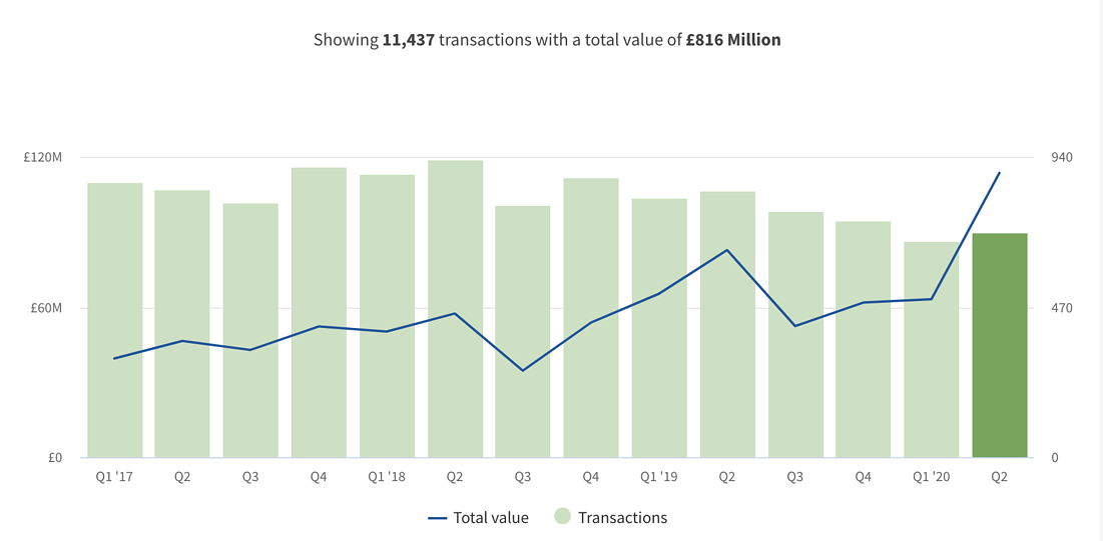Computacenter public sector revenues - 2017 - present