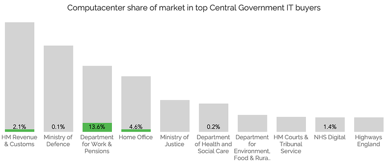 Computacenter share of market in top Central Government IT buyers